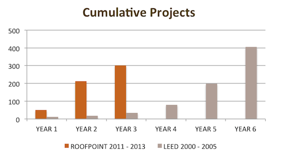 RoofPoint compared to other green-building rating systems