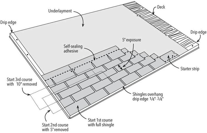 IMAGE: Asphalt Roofing Manufacturers Association