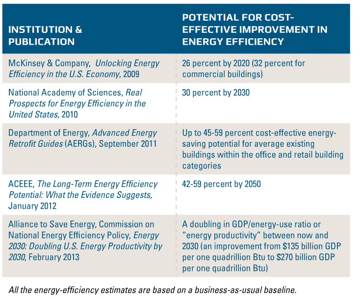 Energy-efficient Cool-roof Legislation: Creating Jobs and Reducing