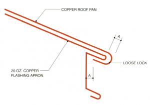 This detail indicates a method for terminating a copper roof at the eave. The fascia trim is bent to extend onto the roof deck to become an integral flashing apron nailed to the roof. The copper pan is secured to the apron lip to achieve vertical restraint. Horizontal movement of the copper roof sheet is accommodated by the loose-lock fold of the pan over the fascia lip. Click to view a larger version. IMAGE: <em>COPPER IN ARCHITECTURE–DESIGN HANDBOOK</em>
