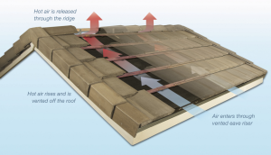 The Elevated Batten System by Boral Roofing uses treated 1 by 2s with high-grade plastic pads, a vented eave riser flashing and vented weather blocking at the ridge. With these components in place, heat transfer is minimized and heat buildup is dissipated, which reduces energy costs.