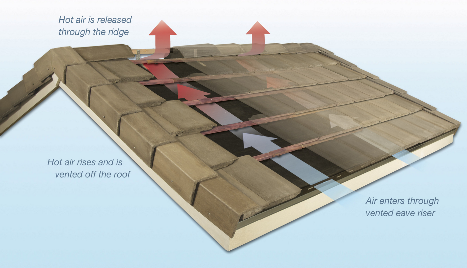 Tile roofs have an air space between installed roof tiles and the roof sheathing. This space reduces heat transfer and allows heat buildup to dissipate from the sheathing and roofing materials.