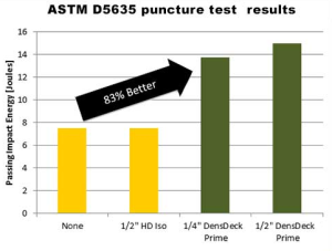 Thermoplastic membranes tested in assemblies with 1/4-inch DensDeck Prime boards underneath were 83 percent more puncture resistant than membranes with 1/2-inch HD ISO or with no cover board at all, based on average calculations.