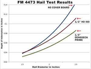 Performance of 1/4-inch DensDeck Prime roof board versus HD ISO or no cover board at 1.5- to 2.5-inch hail ball impacts. Assemblies in these tests with thermoplastic membranes and high-density ISO cover boards demonstrated 25 to 30 percent greater indentation than similar tests with DensDeck Prime roof boards.