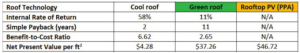TABLE 1: Summary of cost-benefit analysis results (NOTE: There is no internal rate of return, simply payback, or benefit-to-cost ratio for rooftop PV because we all rooftop PV systems are financed with a PPA [so there is no upfront cost to DGS]).