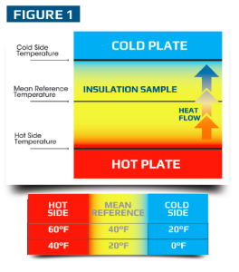 a mean reference temperature of 40 F is based on the average between a hot-side temperature of 60 F and a cold-side temperature of 20 F.