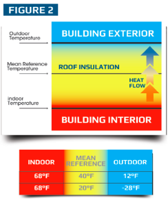 schematic analysis of the appropriate mean reference temperature.