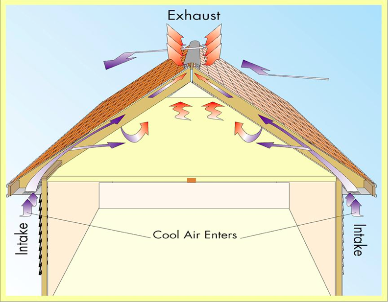Intake Exhaust Airflow In A House