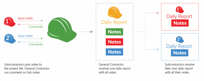 NoteVault's program, One Team. One Report., enables construction companies to invite subcontractors to contribute project documentation to any project within their account at no cost to either the contractor or the subcontractor.