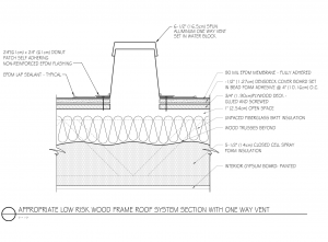 Figure 2: A below-roof-deck remediation solution with closed-cell spray-foam insulation on the gypsum-board ceiling.