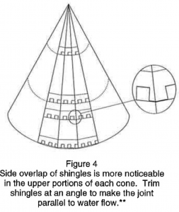 Expert Tips For Shingling A Cone Shaped Roof Roofing